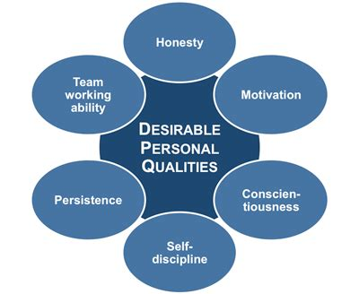 Essay on good and bad qualities of a person